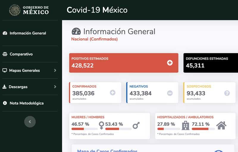 COVID19 Datos en México